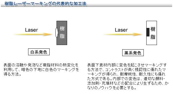 レーザーマーキング02